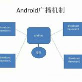 Android–四大组件之BroadCastReceiver